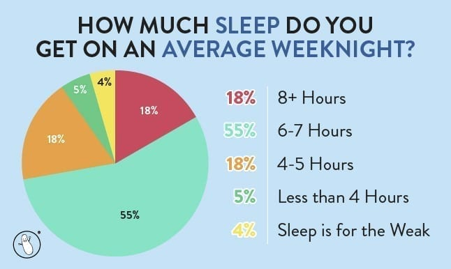 image of the graph from our question of the month campaign asking how much sleep do you get on an average weeknight?