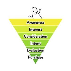 design pickle marketing funnel graphic